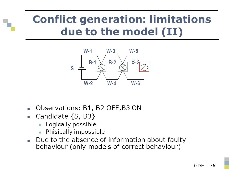 GDE76 Conflict generation: limitations due to the model (II) Observations: B1, B2 OFF,B3 ON Candidate {S, B3} Logically possible Phisically impossible