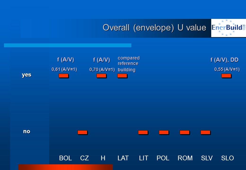 Overall (envelope) U value BOL CZ H LAT LIT POL ROM SLV SLO yes no f (A/V) 0,61 (A/V=1) f (A/V) 0,70 (A/V=1) compared reference building f (A/V), DD 0,55 (A/V=1)