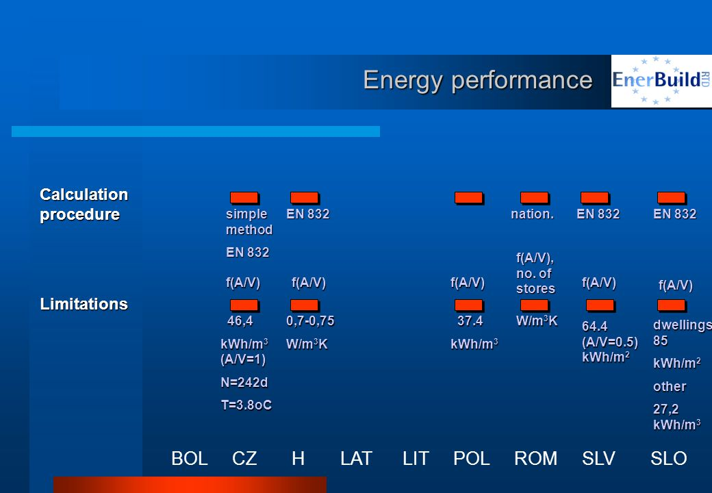 Energy performance BOL CZ H LAT LIT POL ROM SLV SLO Calculationprocedure Limitations 46,4 46,4 kWh/m 3 (A/V=1) N=242dT=3.8oC 64.4 (A/V=0.5) kWh/m 2 simple method EN 832 0,7-0,75 W/m 3 K f(A/V)f(A/V)f(A/V) 37.4 37.4 kWh/m 3 nation.