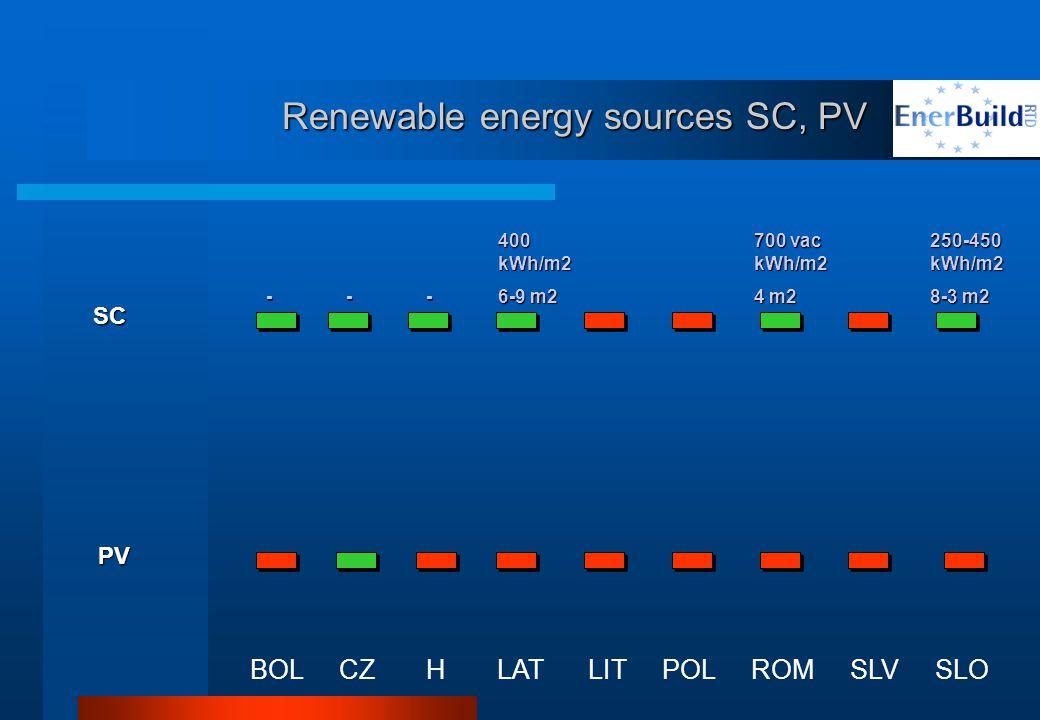 Renewable energy sources SC, PV BOL CZ H LAT LIT POL ROM SLV SLO SC PV --- 400 kWh/m2 6-9 m2 700 vac kWh/m2 4 m2 250-450 kWh/m2 8-3 m2