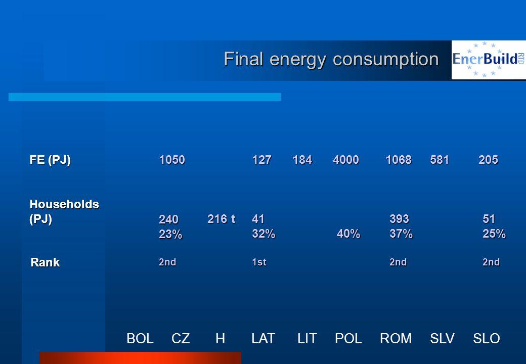 Final energy consumption BOL CZ H LAT LIT POL ROM SLV SLO FE (PJ) Households(PJ) 1050 240 23% 240 23% Rank 2nd 1841068581205 216 t 216 t 40% 40% 127 41 32% 41 32% 1st 393 37% 393 37% 2nd 51 25% 51 25% 2nd 4000