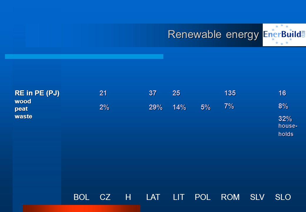 Renewable energy BOL CZ H LAT LIT POL ROM SLV SLO RE in PE (PJ) woodpeatwaste213725 5% 1357%168% 32% house- holds 14%29%2%