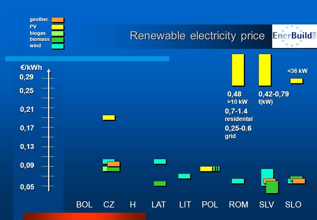Renewable electricity price BOL CZ H LAT LIT POL ROM SLV SLO 0,05 0,09 0,13 0,17 0,21 0,25 0,29 €/kWh wind biomass biogas PV 0,48 >10 kW <36 kW <36 kW 0,42-0,79f(kW) geother.