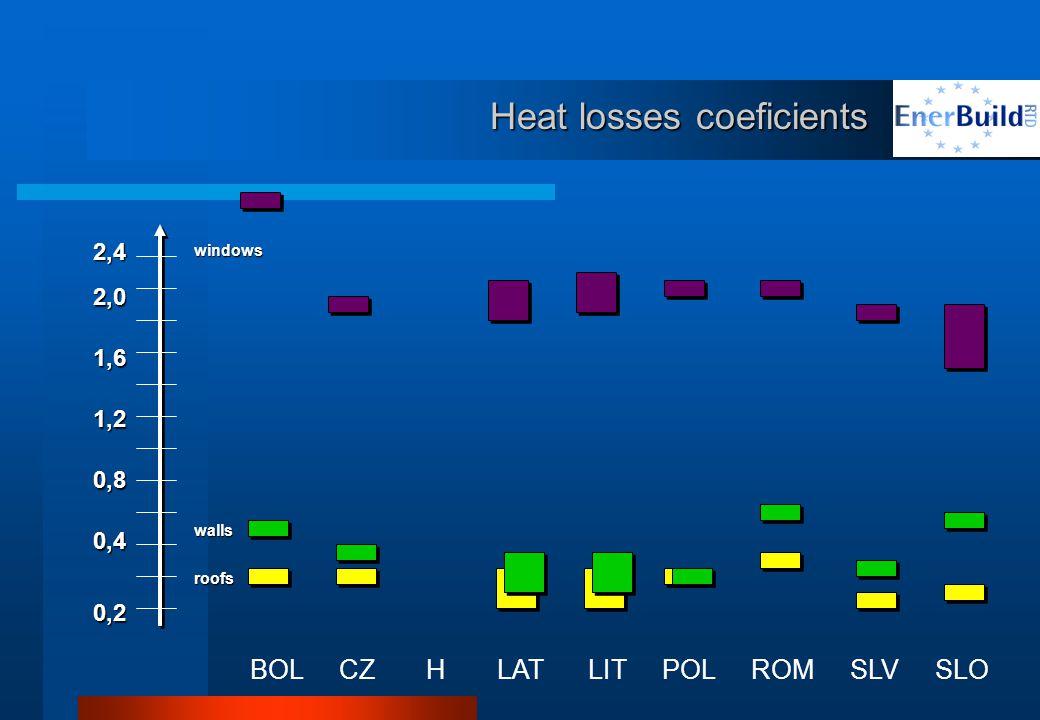 Heat losses coeficients BOL CZ H LAT LIT POL ROM SLV SLO 0,2 0,4 0,8 1,2 1,6 2,0 2,4 roofs walls windows