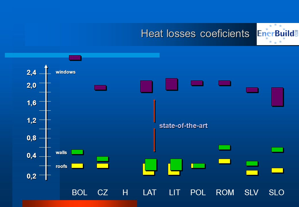 Heat losses coeficients BOL CZ H LAT LIT POL ROM SLV SLO 0,2 0,4 0,8 1,2 1,6 2,0 2,4 roofs walls windows state-of-the-art