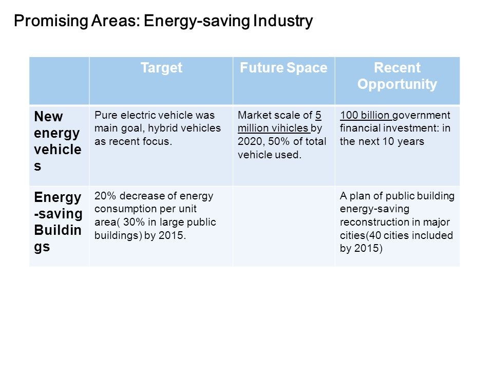 Promising Areas: Energy-saving Industry TargetFuture SpaceRecent Opportunity New energy vehicle s Pure electric vehicle was main goal, hybrid vehicles as recent focus.