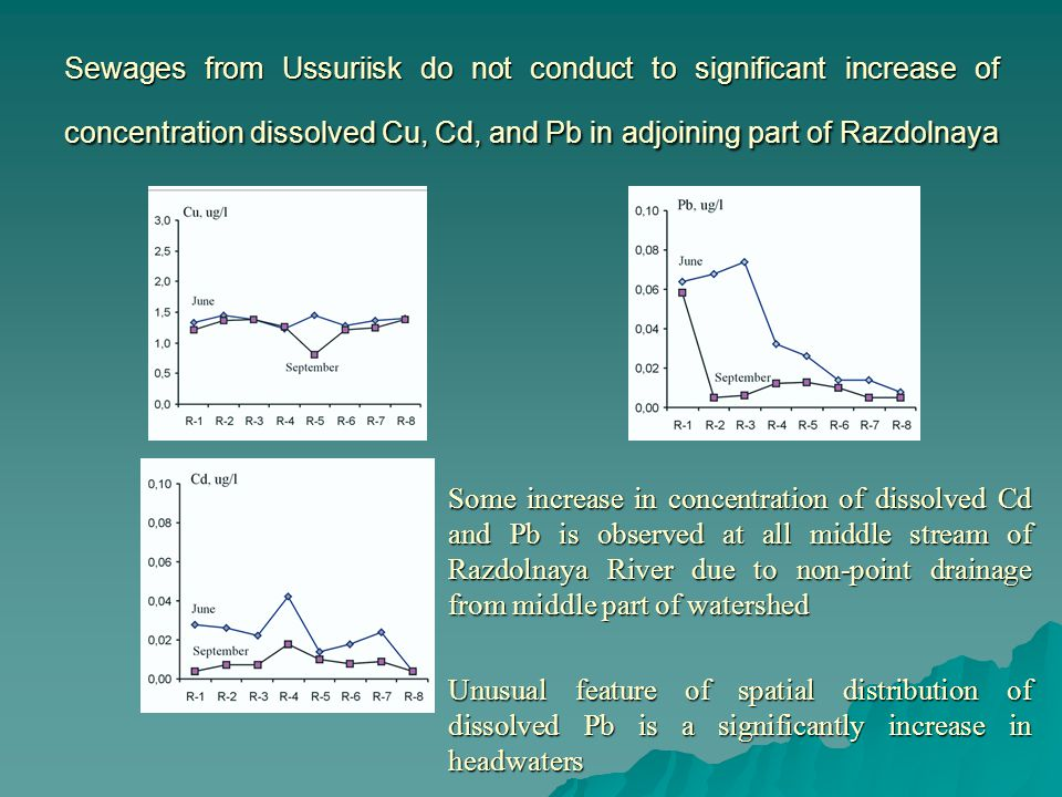 Sewages from Ussuriisk do not conduct to significant increase of concentration dissolved Cu, Cd, and Pb in adjoining part of Razdolnaya  Some increase in concentration of dissolved Cd and Pb is observed at all middle stream of Razdolnaya River due to non-point drainage from middle part of watershed  Unusual feature of spatial distribution of dissolved Pb is a significantly increase in headwaters