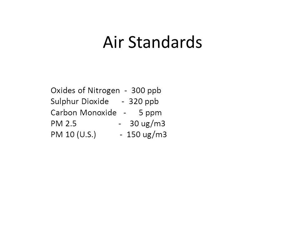 Air Standards Oxides of Nitrogen - 300 ppb Sulphur Dioxide - 320 ppb Carbon Monoxide - 5 ppm PM 2.5 - 30 ug/m3 PM 10 (U.S.) - 150 ug/m3