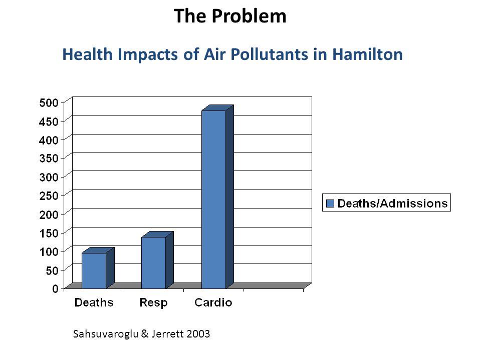 The Problem Sahsuvaroglu & Jerrett 2003 Health Impacts of Air Pollutants in Hamilton