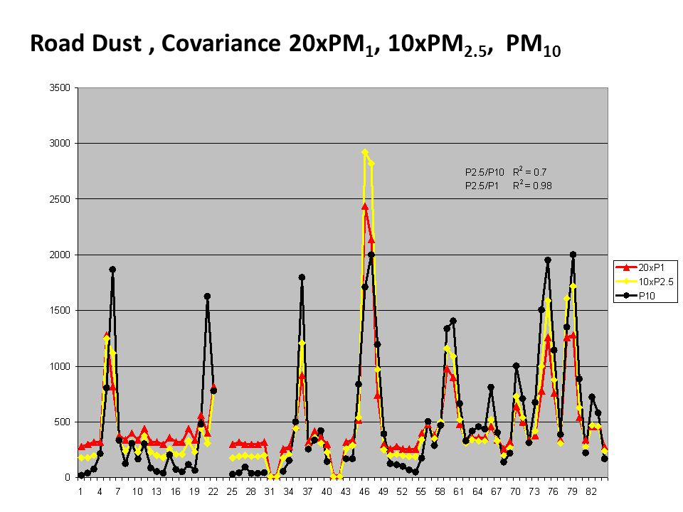 Road Dust, Covariance 20xPM 1, 10xPM 2.5, PM 10