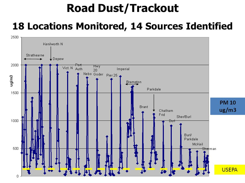 Road Dust/Trackout 18 Locations Monitored, 14 Sources Identified USEPA PM 10 ug/m3