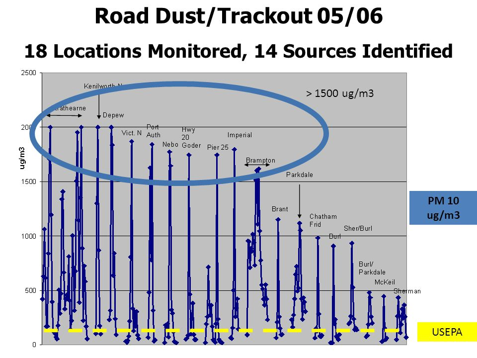 Road Dust/Trackout 05/06 18 Locations Monitored, 14 Sources Identified USEPA PM 10 ug/m3 > 1500 ug/m3