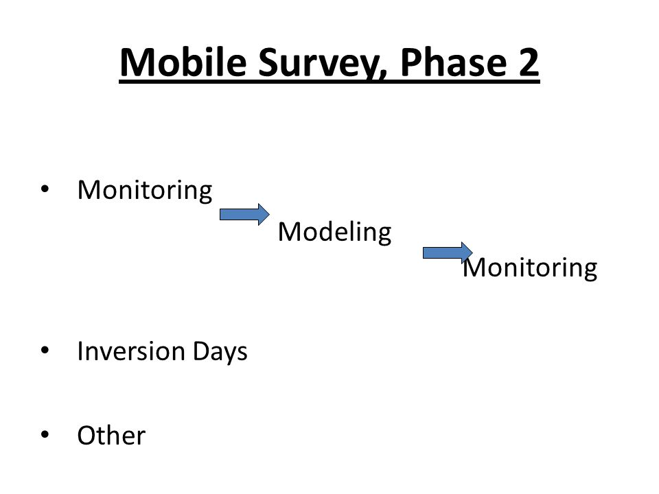 Mobile Survey, Phase 2 Monitoring Modeling Monitoring Inversion Days Other