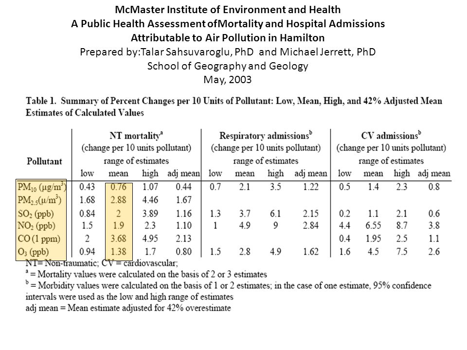 McMaster Institute of Environment and Health A Public Health Assessment ofMortality and Hospital Admissions Attributable to Air Pollution in Hamilton Prepared by:Talar Sahsuvaroglu, PhD and Michael Jerrett, PhD School of Geography and Geology May, 2003