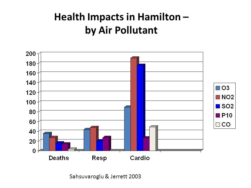Health Impacts in Hamilton – by Air Pollutant Sahsuvaroglu & Jerrett 2003