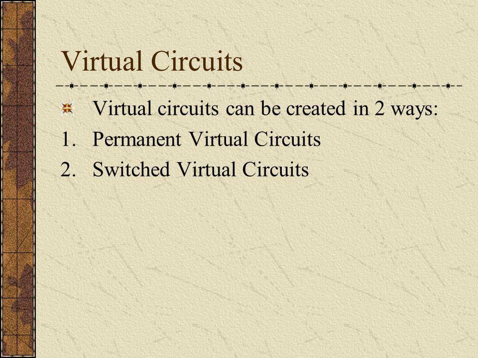Virtual Circuits Virtual circuits can be created in 2 ways: 1.Permanent Virtual Circuits 2.Switched Virtual Circuits