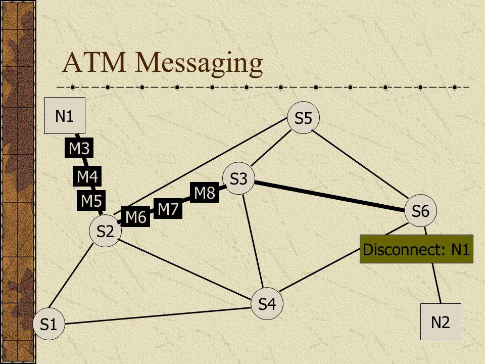 ATM Messaging N1 N2 S1 S4 S3 S5 S6 S2 M4 M5 M6 M7 M8 M5 M6 M7 M8 M6 M7 M8 M7 M8 M3 M4 M5 M6 M7 M8 Disconnect: N1