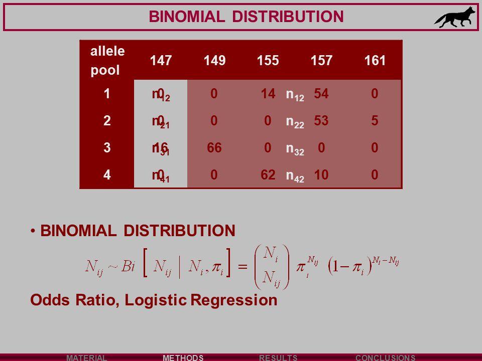 BINOMIAL DISTRIBUTION MATERIALMETHODSRESULTSCONCLUSIONS allele pool 147149155157161 10014540 2000535 31666000 40062100 BINOMIAL DISTRIBUTION Odds Ratio, Logistic Regression allele pool 147149155157161 1n 12 2n 21 n 22 3n 31 n 32 4n 41 n 42
