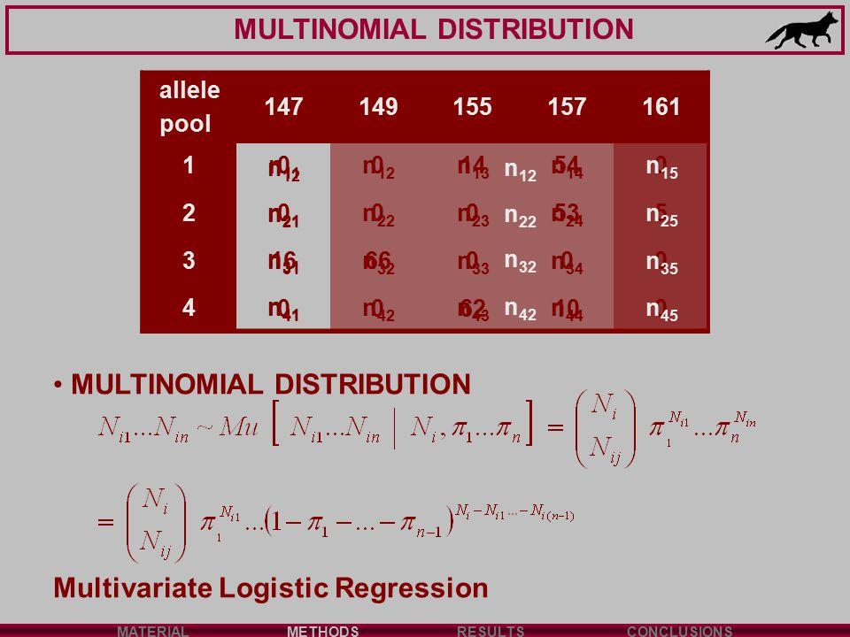 MULTINOMIAL DISTRIBUTION MATERIALMETHODSRESULTSCONCLUSIONS allele pool 147149155157161 10014540 2000535 31666000 40062100 MULTINOMIAL DISTRIBUTION Multivariate Logistic Regression allele pool 147149155157161 1n 12 2n 21 n 22 3n 31 n 32 4n 41 n 42 allele pool 147149155157161 1n 11 n 12 n 13 n 14 n 15 2n 21 n 22 n 23 n 24 n 25 3n 31 n 32 n 33 n 34 n 35 4n 41 n 42 n 43 n 44 n 45