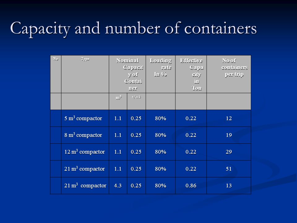 Capacity and number of containers NoType Nominal Capacit y of Contai ner Loading rate In % Effective Capa city in Ton No of containers per trip m3 m3 m3 m3t/m3 5 m 3 compactor 1.10.2580%0.2212 8 m 3 compactor 1.10.2580%0.2219 12 m 3 compactor 1.10.2580%0.2229 21 m 3 compactor 1.10.2580%0.2251 4.30.2580%0.8613