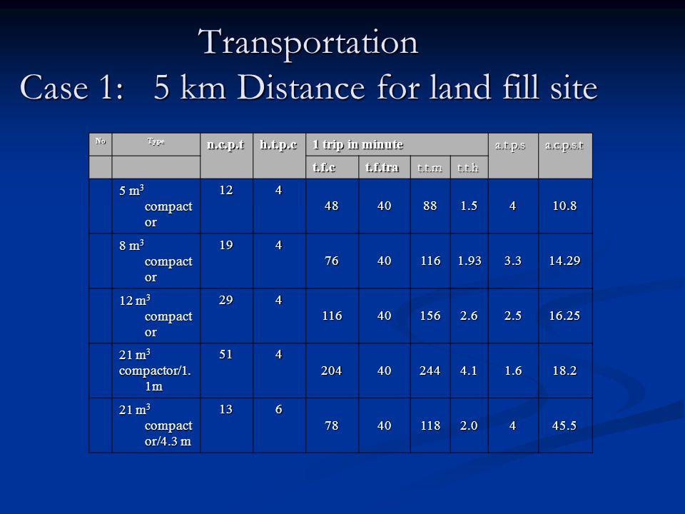 Transportation Case 1: 5 km Distance for land fill site NoTypen.c.p.th.t.p.c 1 trip in minute a.t.p.sa.c.p.s.t t.f.ct.f.trat.t.mt.t.h 5 m 3 compact or