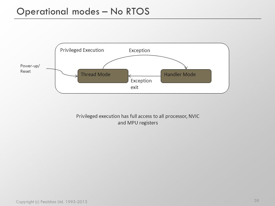 Privileged Execution Operational modes – No RTOS Copyright (c) Feabhas Ltd. 1995-2013 Thread Mode Power-up/ Reset Handler Mode Exception exit Privileg