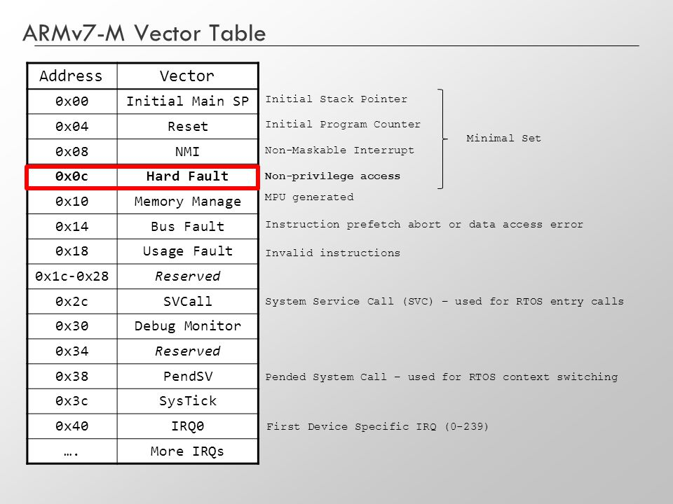 ARMv7-M Vector Table AddressVector 0x00Initial Main SP 0x04Reset 0x08NMI 0x0cHard Fault 0x10Memory Manage 0x14Bus Fault 0x18Usage Fault 0x1c-0x28Reser
