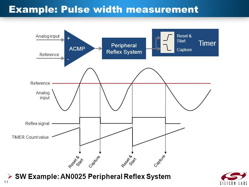 11 Example: Pulse width measurement Timer Overflow Analog input Reference Reset & Start Capture Analog input Reference Reflex signal Reset & Start Capture Reset & Start Capture + - ACMP TIMER Count value Peripheral Reflex System  SW Example: AN0025 Peripheral Reflex System