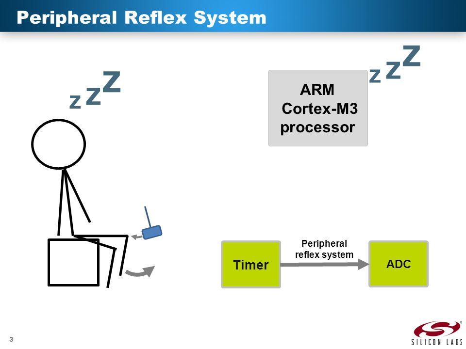 3 Peripheral Reflex System ARM Cortex-M3 processor Z Z Z Z Z Z ADC Timer Peripheral reflex system