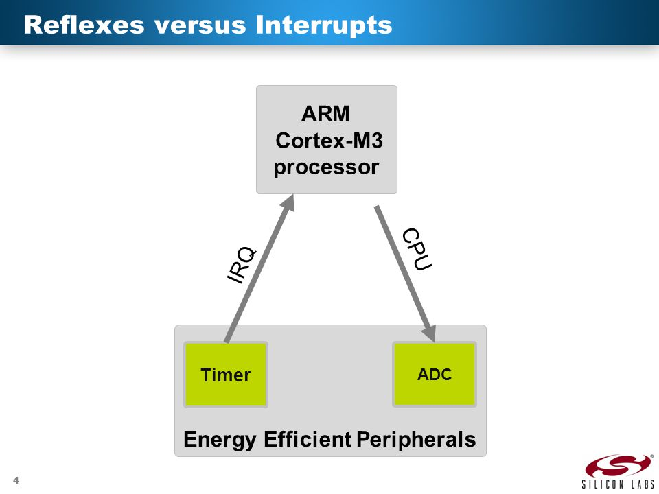 4 Reflexes versus Interrupts Energy Efficient Peripherals ARM Cortex-M3 processor ADC Timer IRQ CPU
