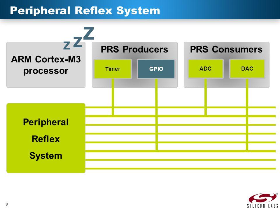 9 Peripheral Reflex System PRS ProducersPRS Consumers ARM Cortex-M3 processor Z Z Z Peripheral Reflex System ADC TimerGPIO DAC