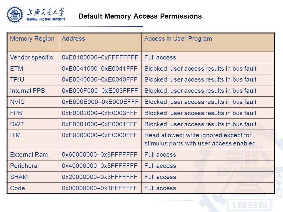 Default Memory Access Permissions Memory RegionAddressAccess in User Program Vendor specific0xE0100000–0xFFFFFFFFFull access ETM0xE0041000–0xE0041FFFB