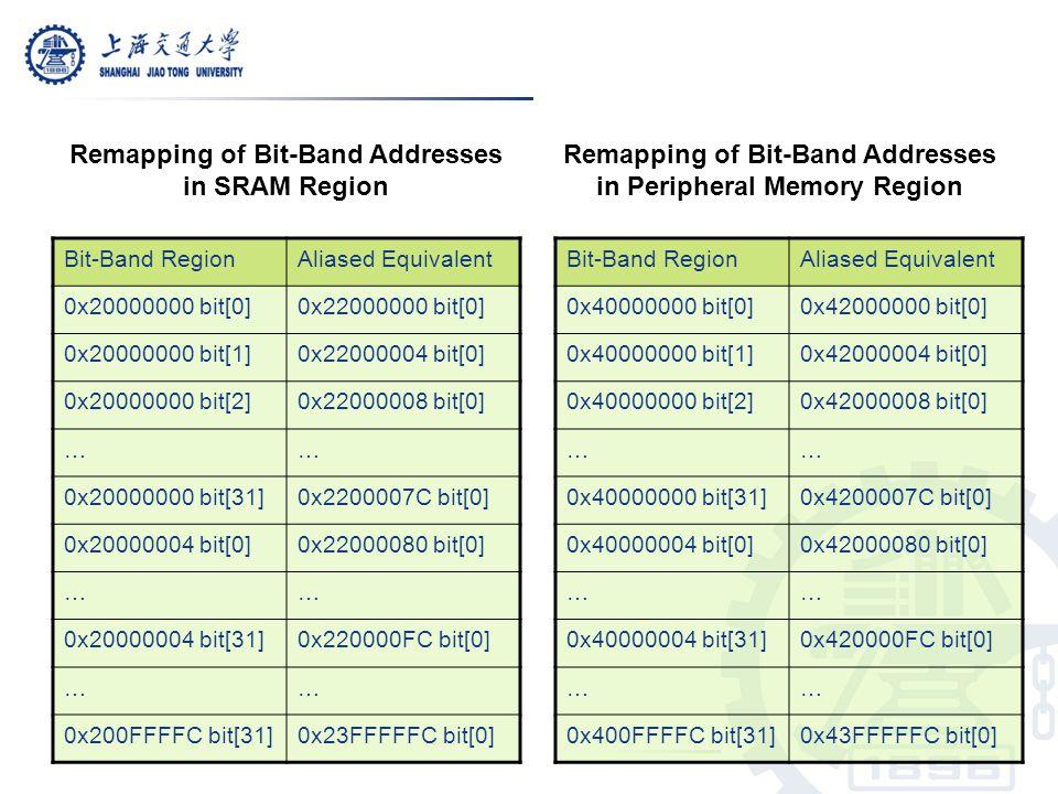 Remapping of Bit-Band Addresses in SRAM Region Remapping of Bit-Band Addresses in Peripheral Memory Region Bit-Band RegionAliased Equivalent 0x2000000