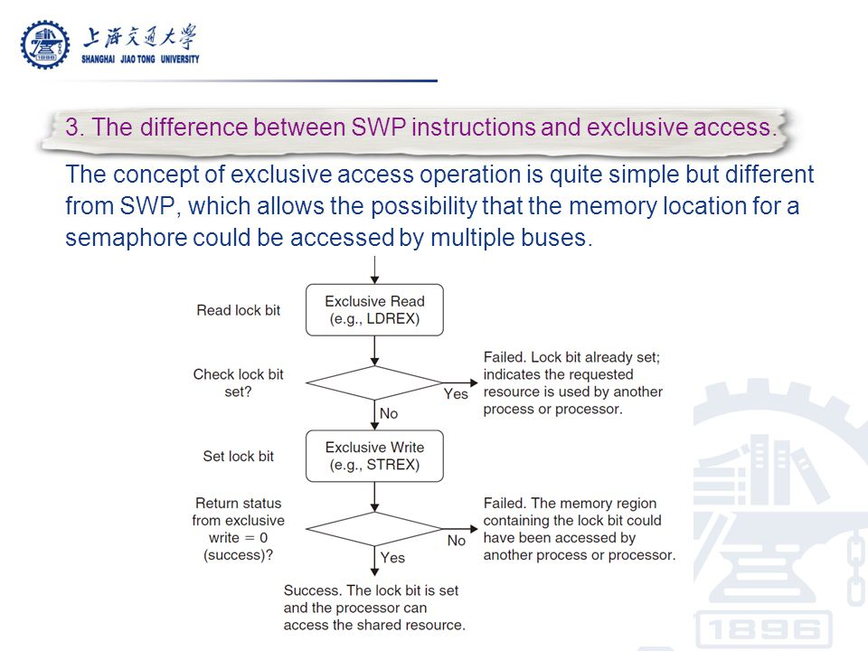 3. The difference between SWP instructions and exclusive access. The concept of exclusive access operation is quite simple but different from SWP, whi