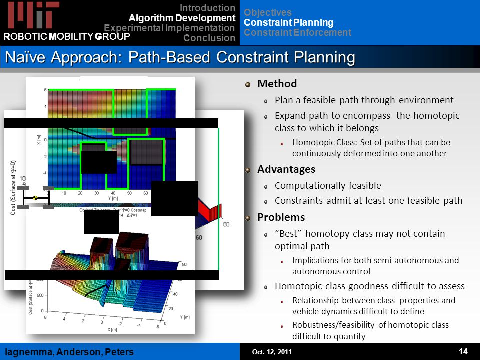 Oct. 12, 2011 14 Iagnemma, Anderson, Peters ROBOTIC MOBILITY GROUP Naïve Approach: Path-Based Constraint Planning Method Plan a feasible path through