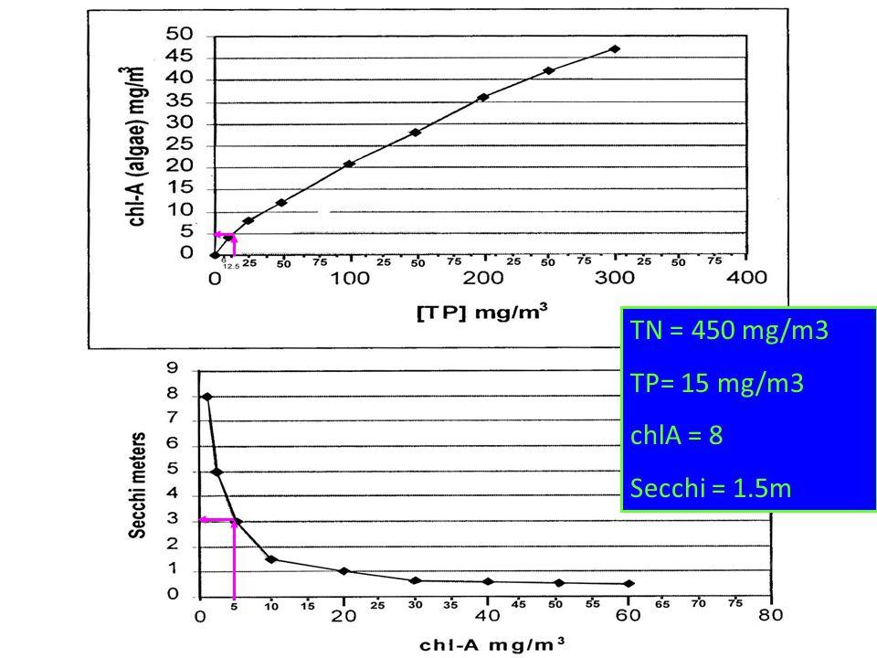 TN = 450 mg/m3 TP= 15 mg/m3 chlA = 8 Secchi = 1.5m