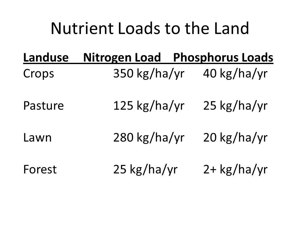 Nutrient Loads to the Land LanduseNitrogen LoadPhosphorus Loads Crops350 kg/ha/yr40 kg/ha/yr Pasture125 kg/ha/yr25 kg/ha/yr Lawn280 kg/ha/yr20 kg/ha/yr Forest25 kg/ha/yr2+ kg/ha/yr