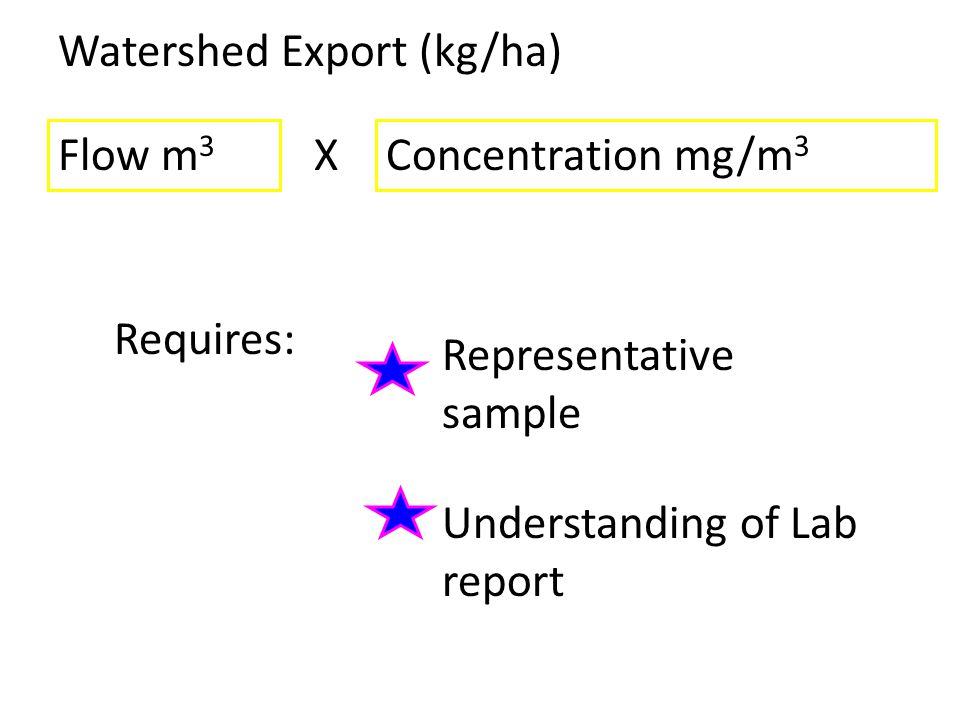 Estimating Biological Response from Concentration Recall that TP is strongly correlated with chlorophyll a production in shallow lakes Use measured or predicted TP to estimate lake response