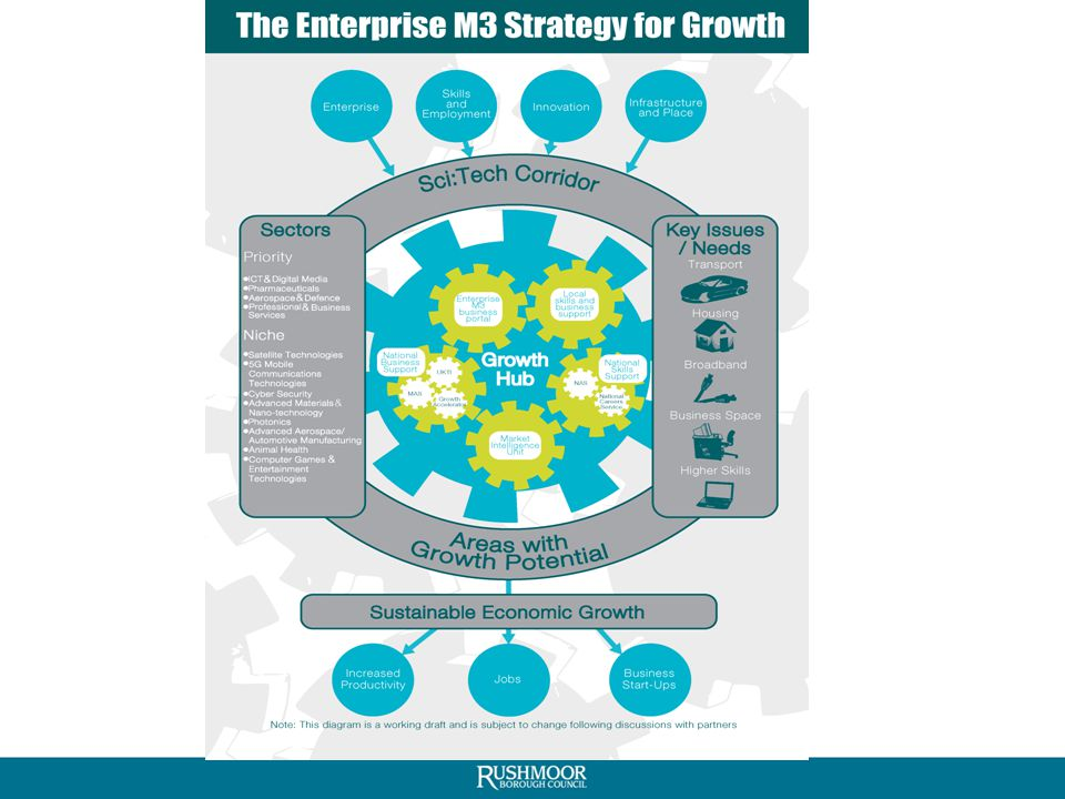 Developing the Wider Strategic Economic Plan (2) Areas of focus include: – The Enterprise M3 Sci:Tech Corridor – Areas with Growth Potential – Skills Centres between training providers and business – Improved Local Careers Advice – Housing and Transport investment needed for growth – Growth Hub – new ways of working – Will seek funding from Local Growth Fund