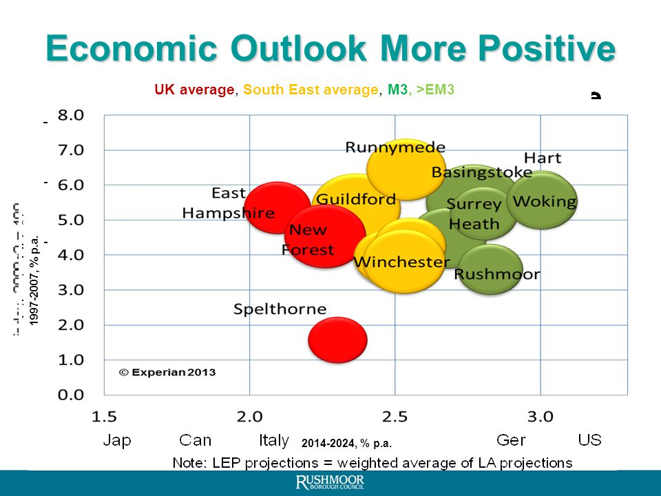 Programme Economic headlines Enterprise M3 – Working arrangements – Progress Strategy for growth Opportunities