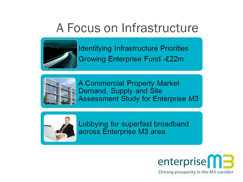 A Focus on Infrastructure Identifying Infrastructure Priorities Growing Enterprise Fund -£22m A Commercial Property Market Demand, Supply and Site Assessment Study for Enterprise M3 Lobbying for superfast broadband across Enterprise M3 area