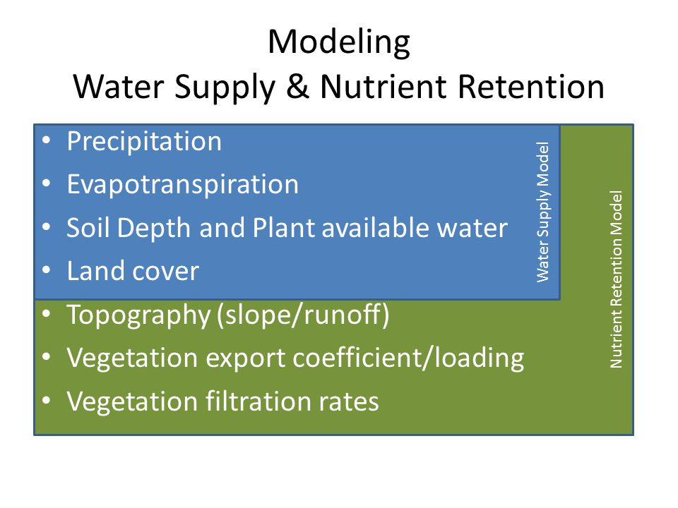 Nutrient Retention Model Water Supply Model Precipitation Evapotranspiration Soil Depth and Plant available water Land cover Topography (slope/runoff) Vegetation export coefficient/loading Vegetation filtration rates Modeling Water Supply & Nutrient Retention