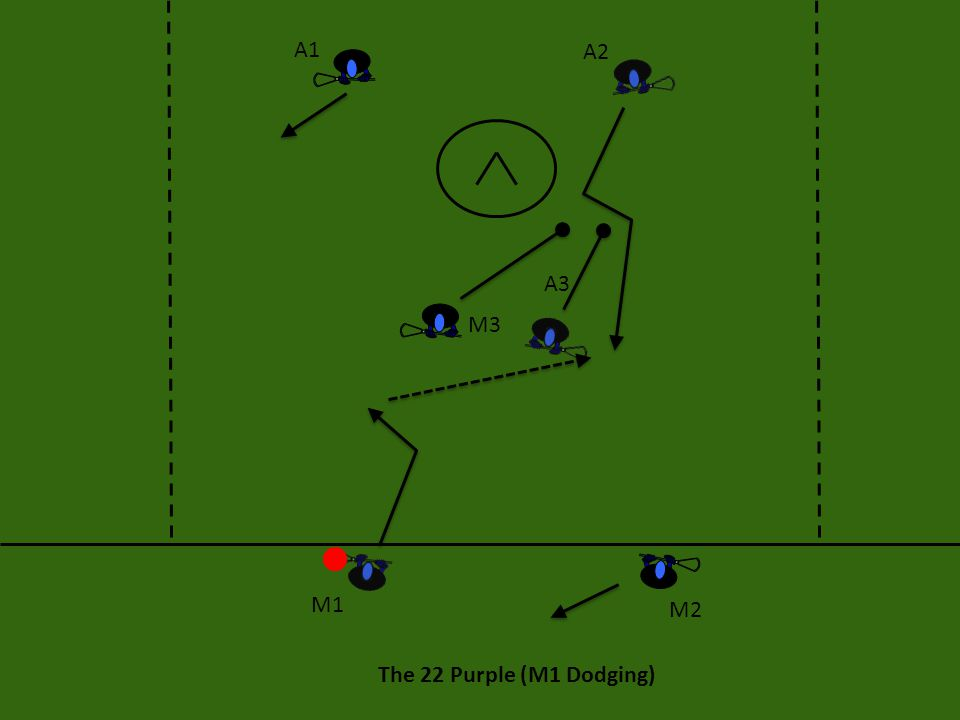 The 22 Purple (M1 Dodging) A1 A2 A3 M3 M2 M1