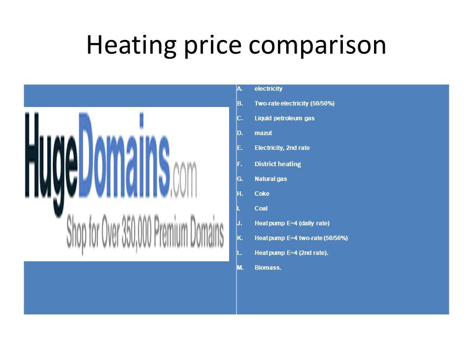Heating price comparison A.electricity B.Two-rate electricity (50/50%) C.Liquid petroleum gas D.mazut E.Electricity, 2nd rate F.District heating G.Nat