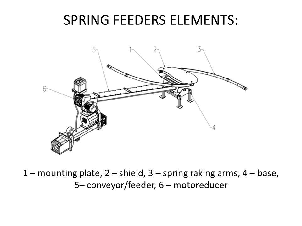SPRING FEEDERS ELEMENTS: 1 – mounting plate, 2 – shield, 3 – spring raking arms, 4 – base, 5– conveyor/feeder, 6 – motoreducer