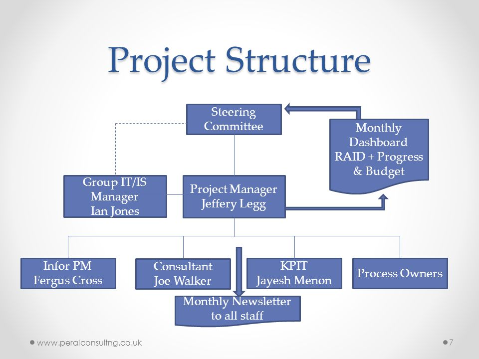 Project Structure www.peralconsultng.co.uk7 Steering Committee Project Manager Jeffery Legg Process Owners KPIT Jayesh Menon Consultant Joe Walker Infor PM Fergus Cross Monthly Dashboard RAID + Progress & Budget Monthly Newsletter to all staff Group IT/IS Manager Ian Jones