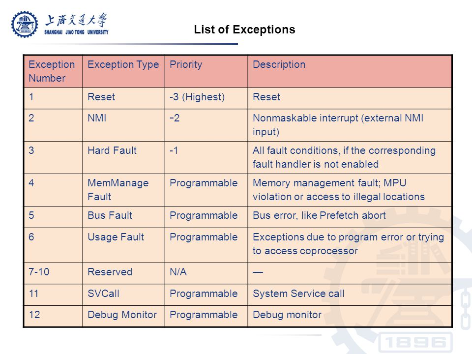 LR set to EXC_RETURN at exception example: