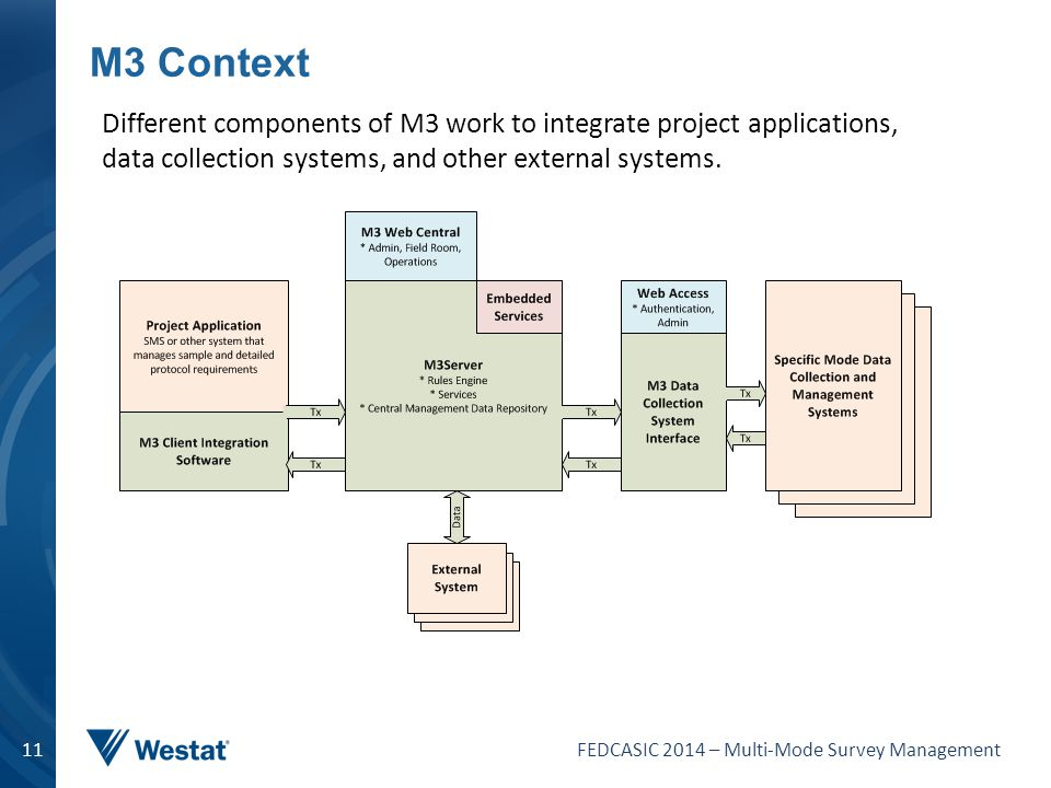 FEDCASIC 2014 – Multi-Mode Survey Management 11 M3 Context Different components of M3 work to integrate project applications, data collection systems,