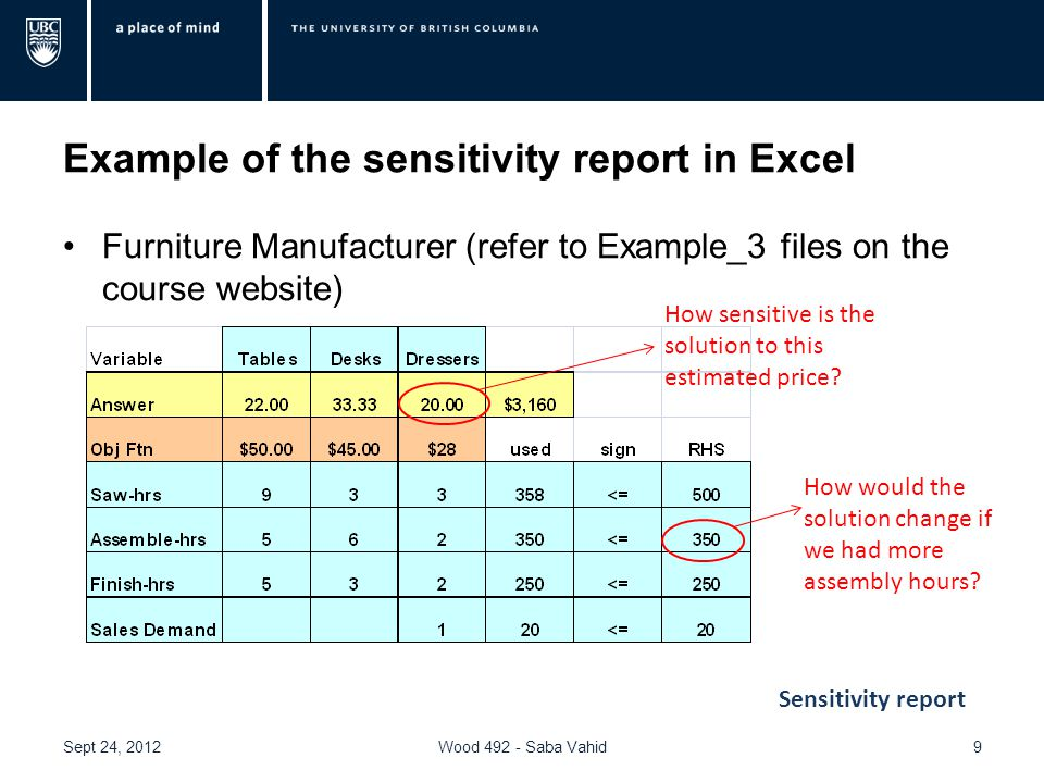 Example of the sensitivity report in Excel Furniture Manufacturer (refer to Example_3 files on the course website) Sept 24, 2012Wood 492 - Saba Vahid9 How sensitive is the solution to this estimated price.