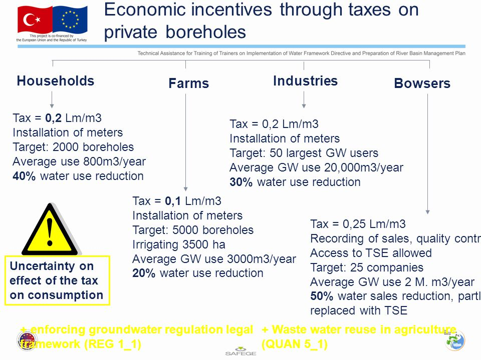Economic incentives through taxes on private boreholes Households Industries FarmsBowsers Tax = 0,2 Lm/m3 Installation of meters Target: 2000 boreholes Average use 800m3/year 40% water use reduction Tax = 0,1 Lm/m3 Installation of meters Target: 5000 boreholes Irrigating 3500 ha Average GW use 3000m3/year 20% water use reduction Tax = 0,2 Lm/m3 Installation of meters Target: 50 largest GW users Average GW use 20,000m3/year 30% water use reduction Tax = 0,25 Lm/m3 Recording of sales, quality control Access to TSE allowed Target: 25 companies Average GW use 2 M.